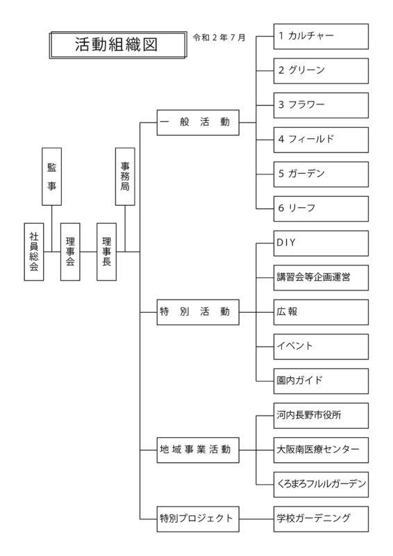 活動組織図